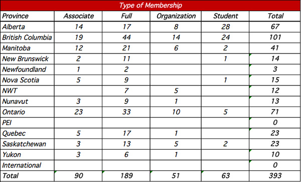 2016 Type of Membership
